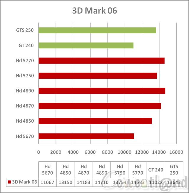 quelle carte graphique pour jouer Quelle carte graphique pour jouer en Mini ITX ? : 3D Mark 2006, page 5