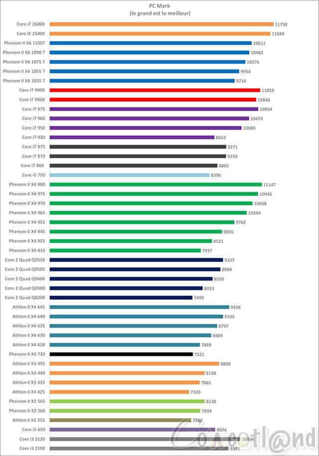 articles  comparatif processeurs dual tri quad hexa cores