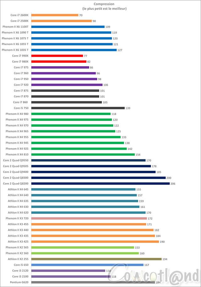articles  comparatif processeurs dual tri quad et hexa cores