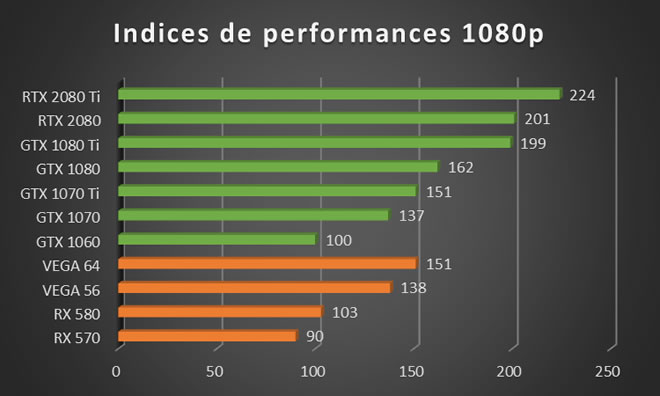 test carte graphique 2020 Comparatif de cartes graphiques gaming avec indice de performance