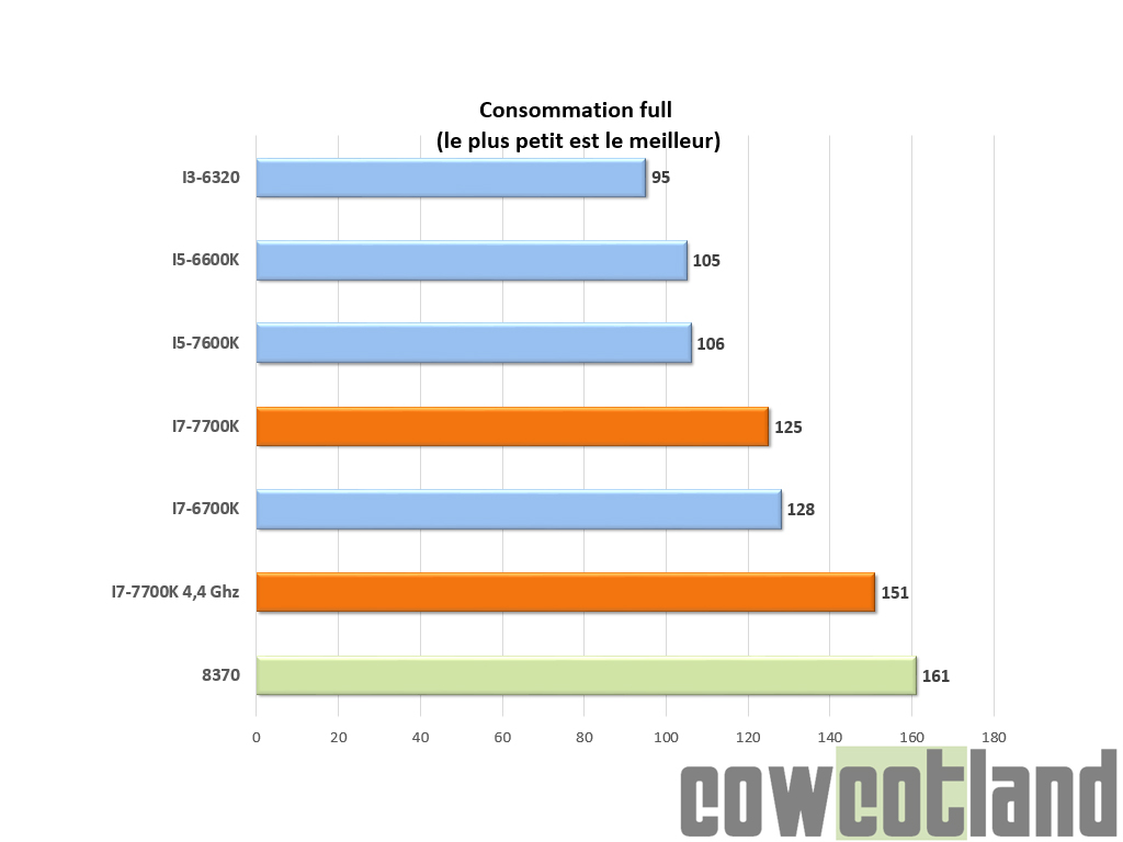 https://www.cowcotland.com/images/test/intel/7700K/ConsommationFULL.jpg