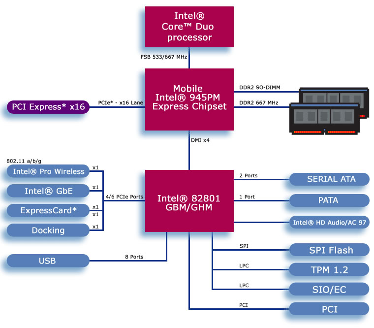 block diagram of 945 chipset  | 432 x 399
