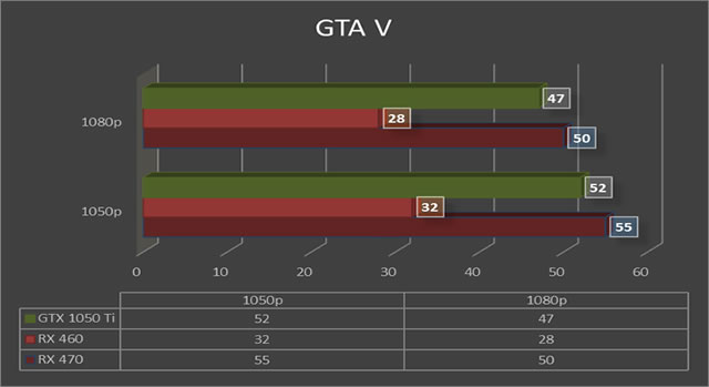 carte graphique nvidia gta 5