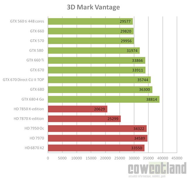 Carte Carte Graphique Nvidia Classement