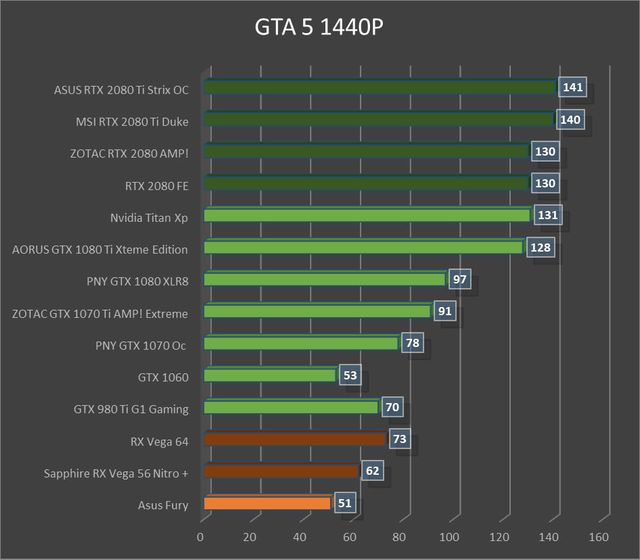 Test Nvidia Geforce RTX 2080 Founders Edition : GTA V, page 8