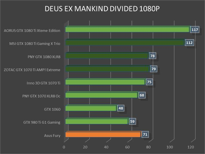 ZOTAC GTX 1070 Ti AMP ! Extreme : les profils d'overclocking