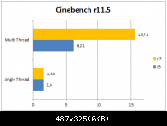 Cinebench R11.5  R7 1700 @ Stock Vs 2500k @ 4ghz