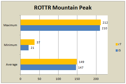 Rottr_1 R7 1700 @ Stock Vs 2500k @ 4ghz