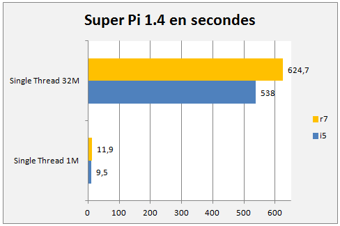 Super Pi 1.4 R7 1700 @ Stock Vs 2500k @ 4ghz