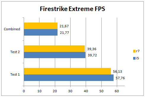 Firestrike Extreme Fps R7 1700 @ Stock Vs 2500k @ 4ghz