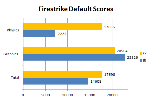 Firestrike Default Score R7 1700 @ Stock Vs 2500k @ 4ghz